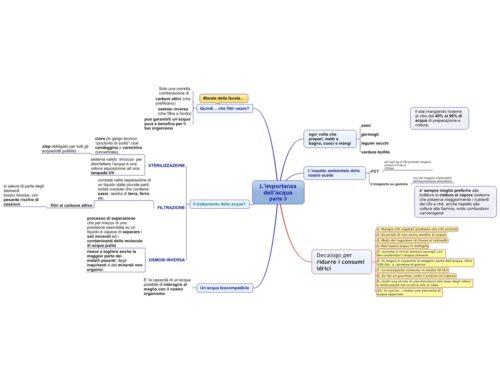 Utili Mappe Mentali 2